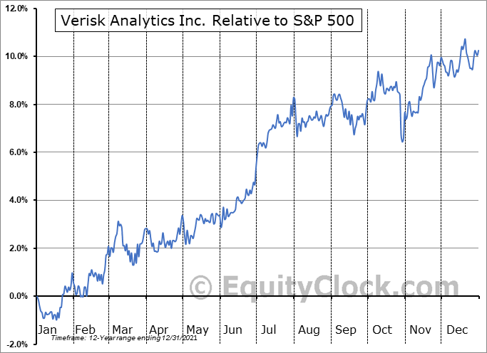 VRSK Relative to the S&P 500