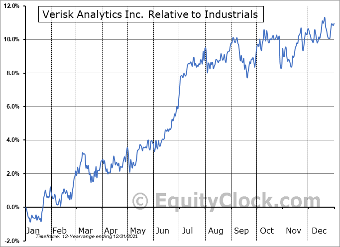VRSK Relative to the Sector