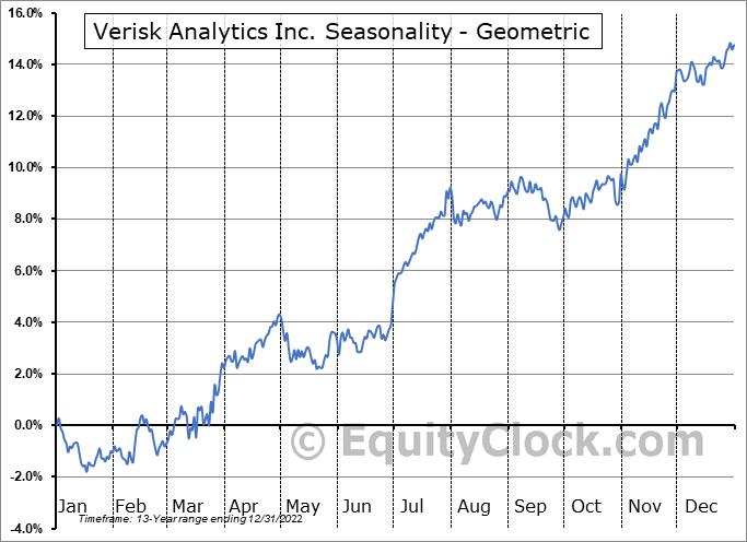 Verisk Analytics Inc. (NASD:VRSK) Seasonality