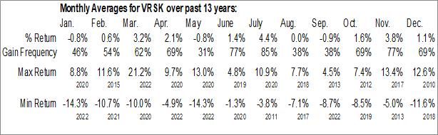 Monthly Seasonal Verisk Analytics Inc. (NASD:VRSK)