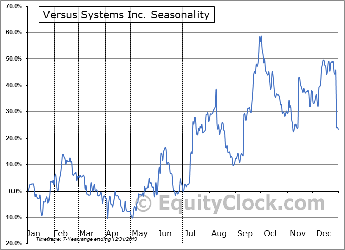 Versus Systems Inc. (OTCMKT:VRSSF) Seasonality