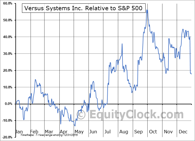VRSSF Relative to the S&P 500