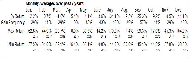 Monthly Seasonal Versus Systems Inc. (OTCMKT:VRSSF)