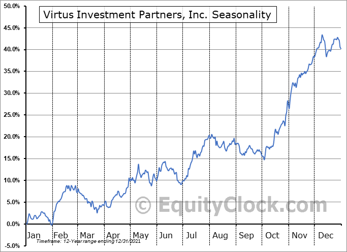 Virtus Investment Partners, Inc. Seasonal Chart