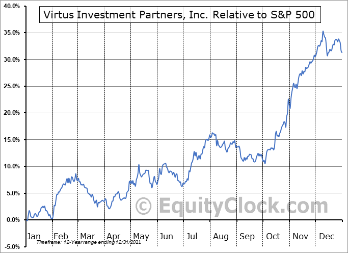VRTS Relative to the S&P 500