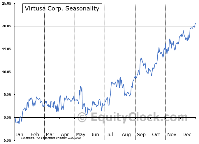 Virtusa Corporation Seasonal Chart