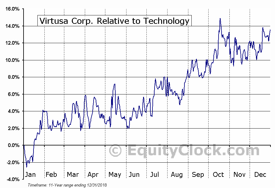 VRTU Relative to the Sector
