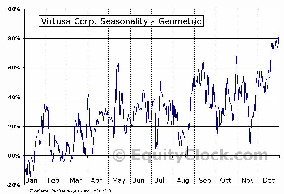 Virtusa Corp. (NASD:VRTU) Seasonality