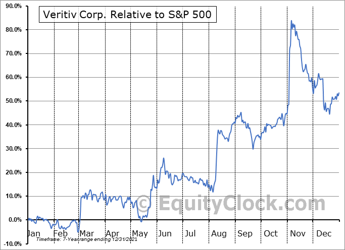 VRTV Relative to the S&P 500