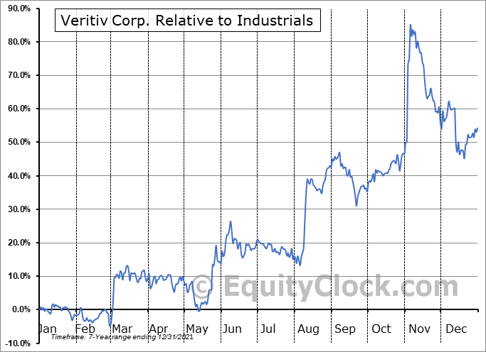 VRTV Relative to the Sector