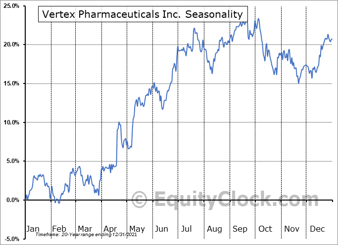 Vertex Pharmaceuticals Incorporated Seasonal Chart