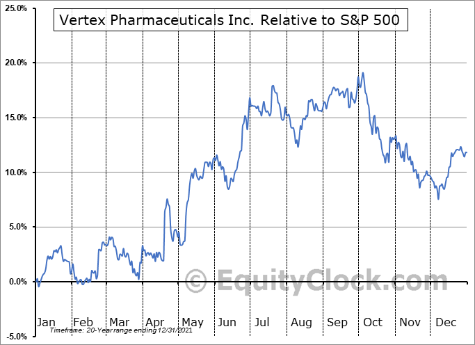 VRTX Relative to the S&P 500