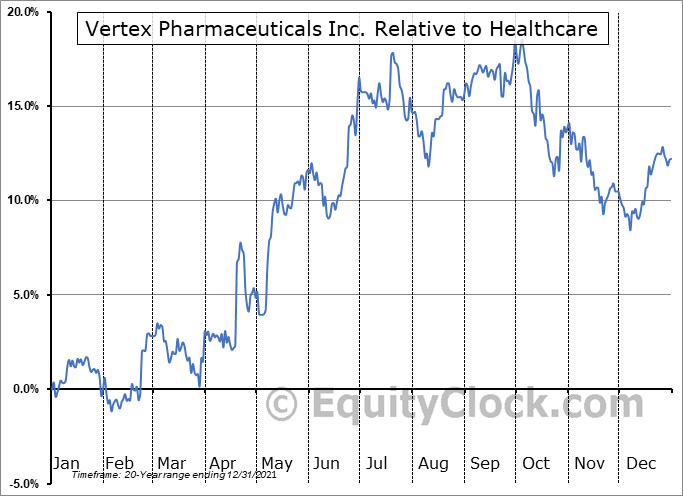 VRTX Relative to the Sector
