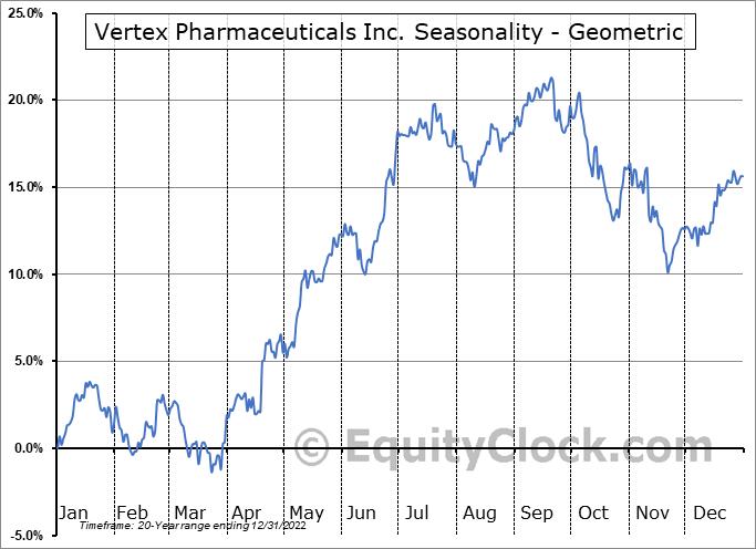 Vertex Pharmaceuticals Inc. (NASD:VRTX) Seasonality