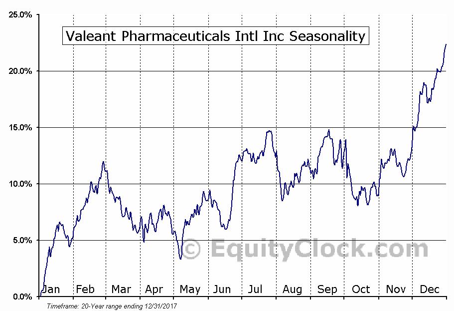 Valeant Pharmaceuticals Intl Inc (TSE:VRX) Seasonal Chart