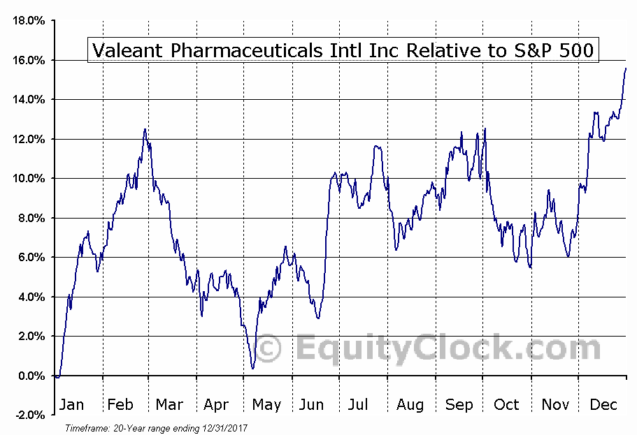 VRX.TO Relative to the S&P 500