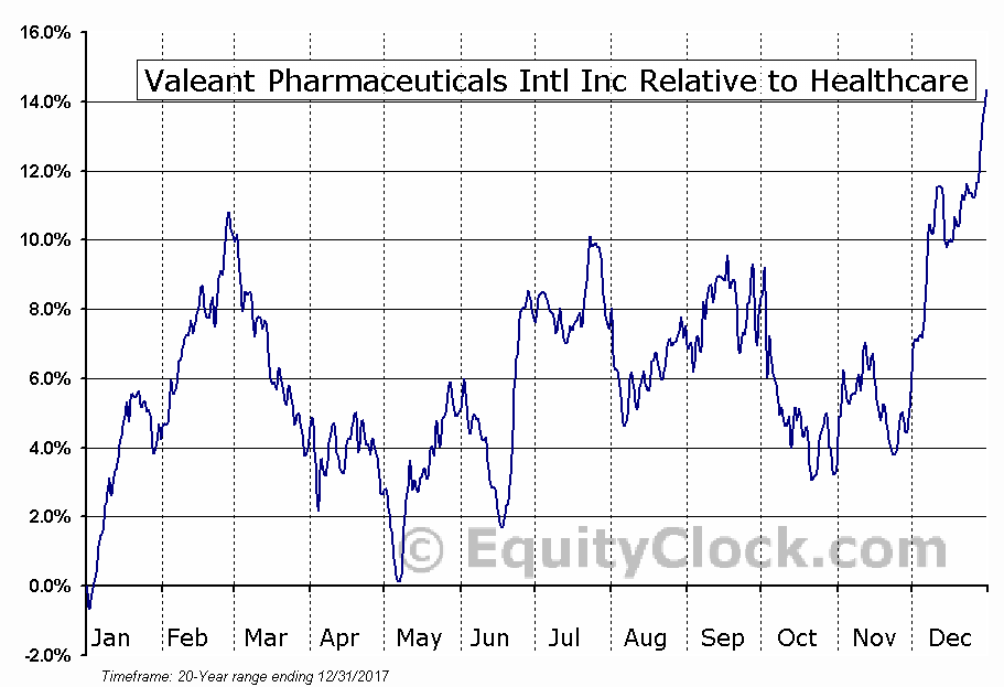 VRX.TO Relative to the Sector