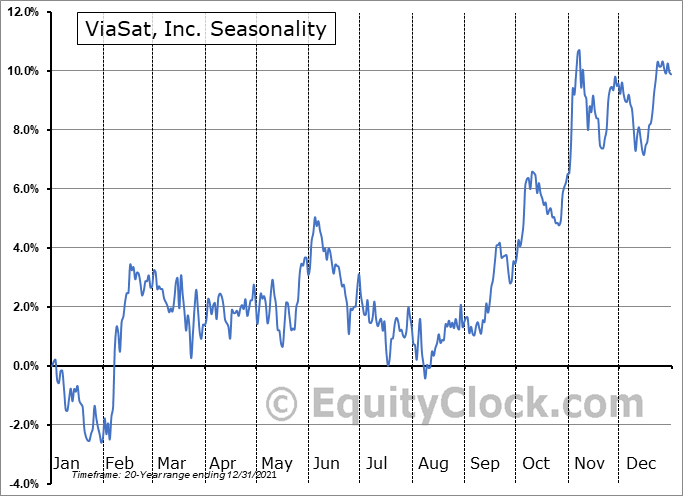 ViaSat, Inc. (NASD:VSAT) Seasonality