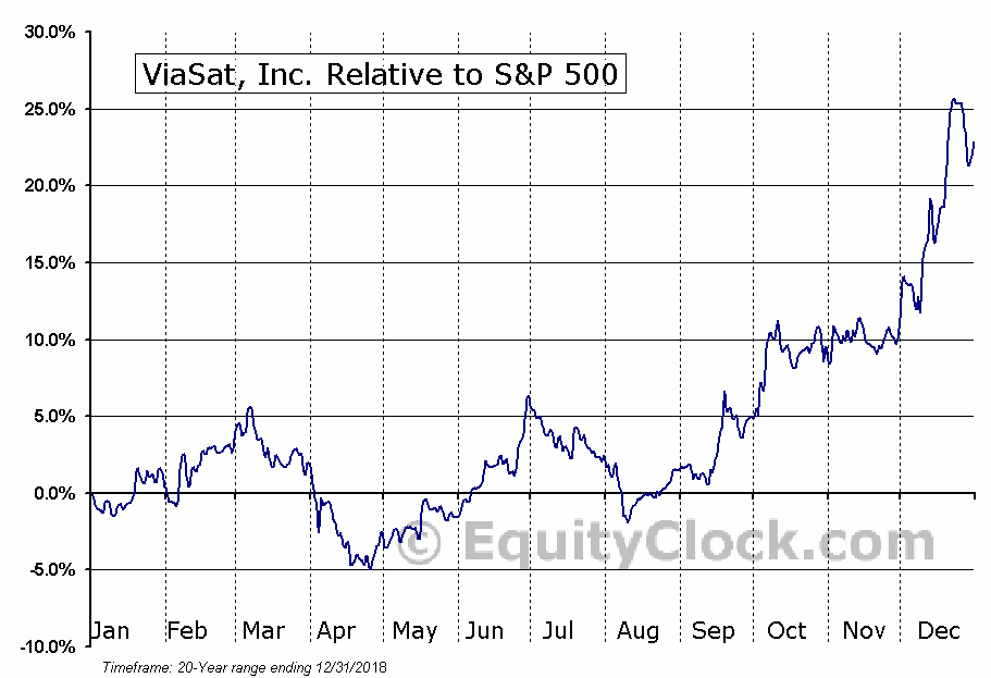 VSAT Relative to the S&P 500