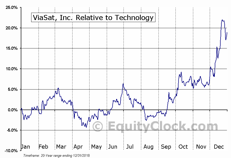 VSAT Relative to the Sector