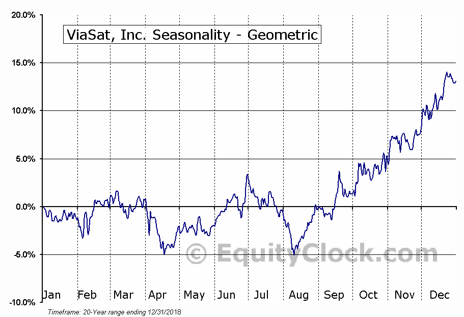 ViaSat, Inc. (NASD:VSAT) Seasonality