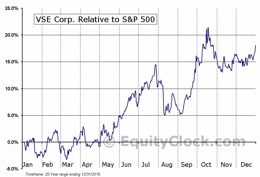 VSEC Relative to the S&P 500
