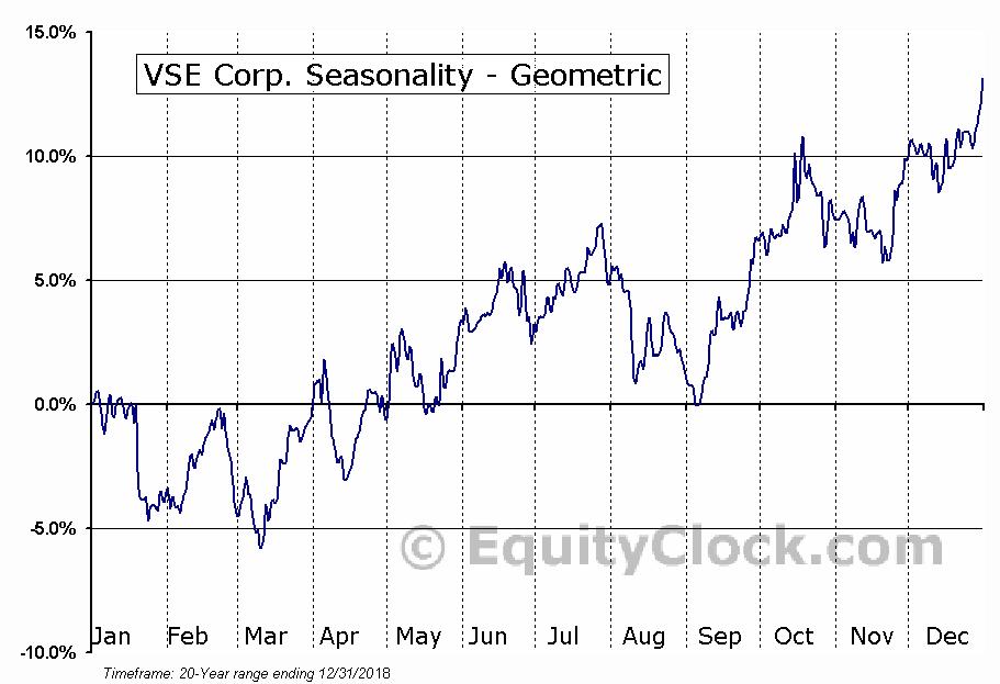 VSE Corp. (NASD:VSEC) Seasonality