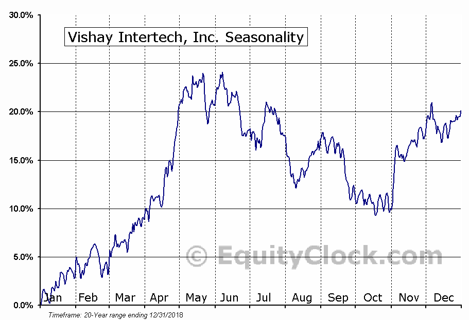Vishay Intertechnology, Inc. (VSH) Seasonal Chart