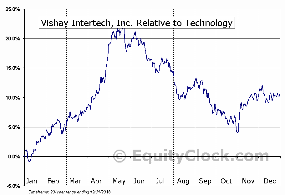 VSH Relative to the Sector