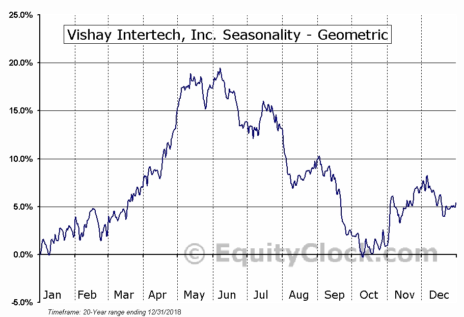 Vishay Intertech, Inc. (NYSE:VSH) Seasonality