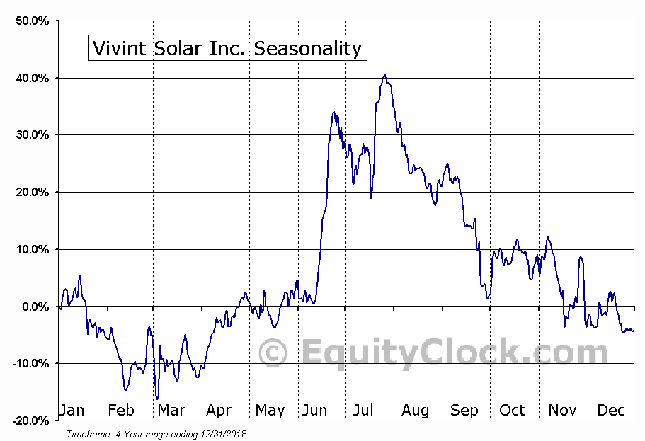 Vivint Solar, Inc. (VSLR) Seasonal Chart