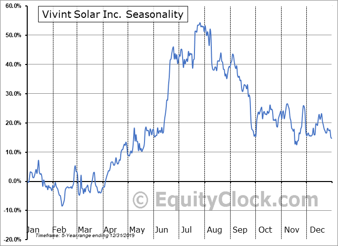 Vivint Solar, Inc. Seasonal Chart
