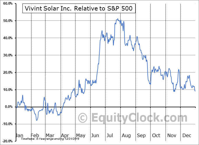 VSLR Relative to the S&P 500
