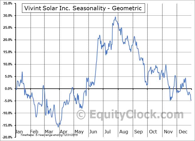 Vivint Solar Inc. (NYSE:VSLR) Seasonality