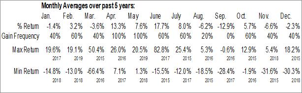 Monthly Seasonal Vivint Solar Inc. (NYSE:VSLR)