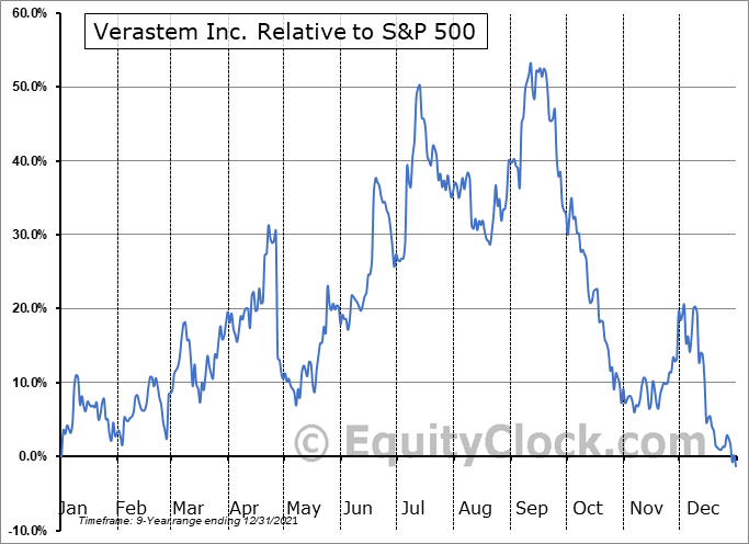 VSTM Relative to the S&P 500