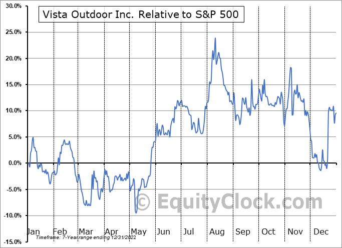 VSTO Relative to the S&P 500