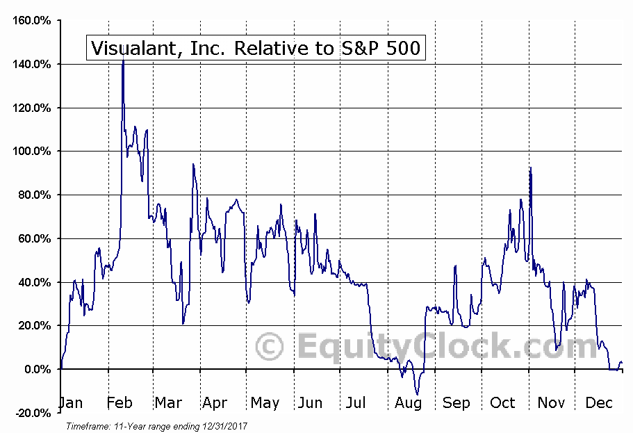 VSUL Relative to the S&P 500