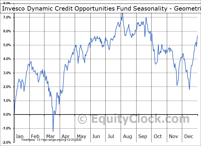 Invesco Dynamic Credit Opportunities Fund (NYSE:VTA) Seasonality