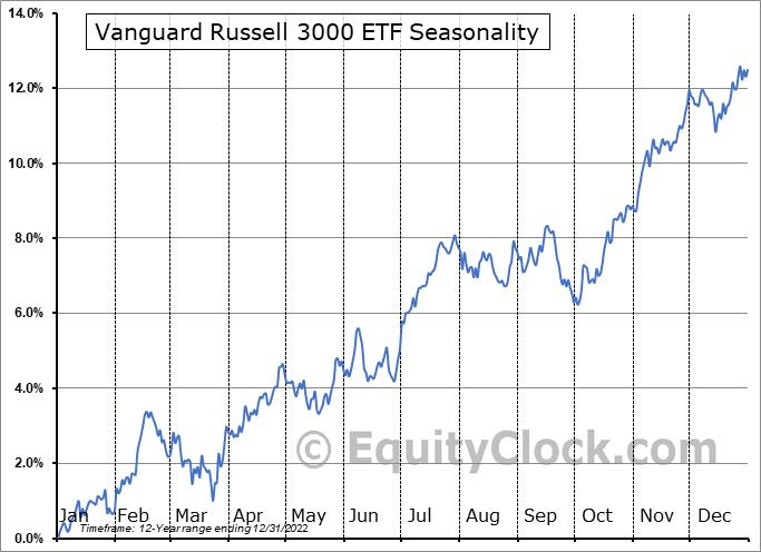 Vanguard Russell 3000 ETF (NASD:VTHR) Seasonality