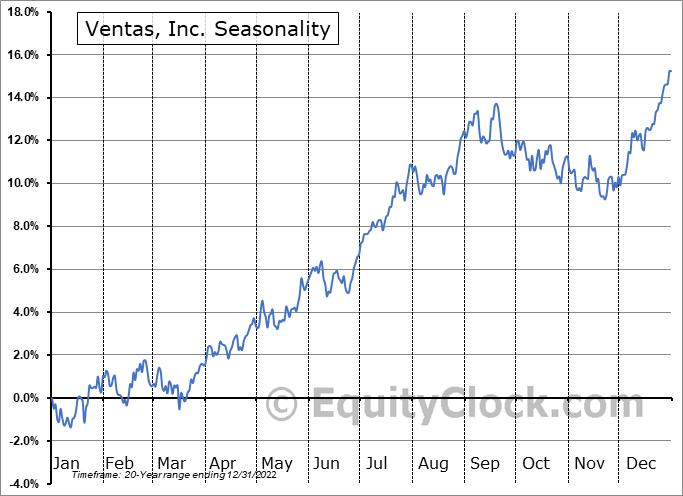 Ventas, Inc. Seasonal Chart