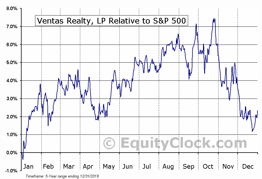 VTRB Relative to the S&P 500