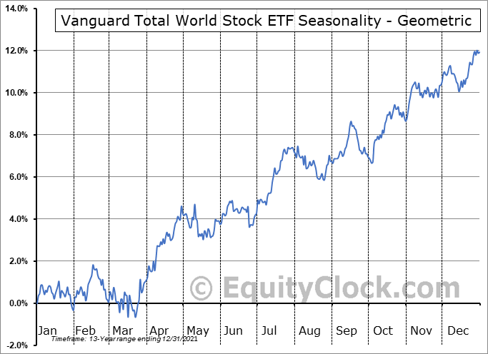 Vanguard Total World Stock ETF (NYSE:VT) Seasonality