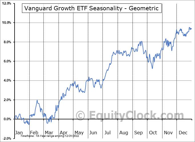 Vanguard Growth ETF (NYSE:VUG) Seasonality