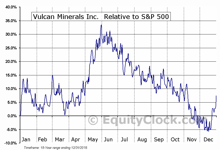 VUL.V Relative to the S&P 500