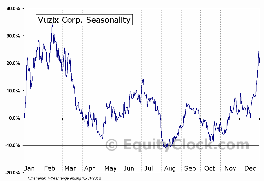 Vuzix Corporation (VUZI) Seasonal Chart