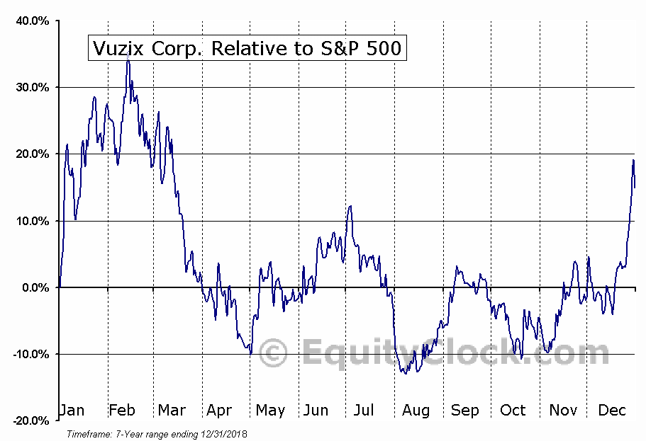 VUZI Relative to the S&P 500