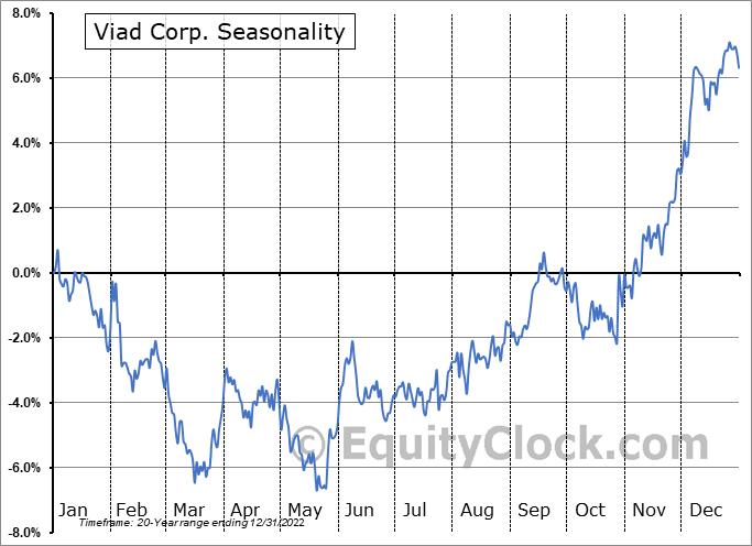 Viad Corp. (NYSE:VVI) Seasonality