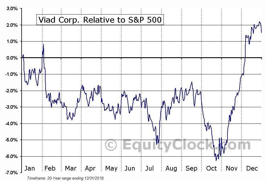 VVI Relative to the S&P 500