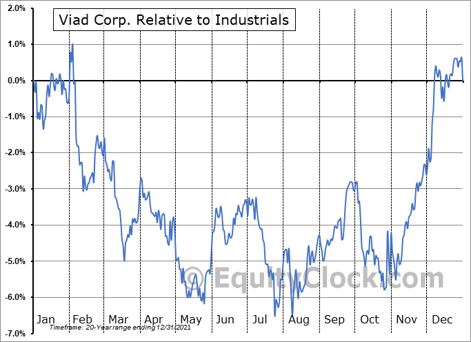 VVI Relative to the Sector